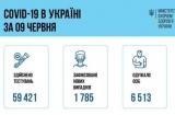 В Украине – 1785 новых случаев COVID-19, выздоровели 6513 человек